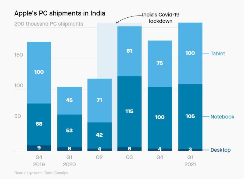 Per Apple è record di vendite in India a inizio 2021