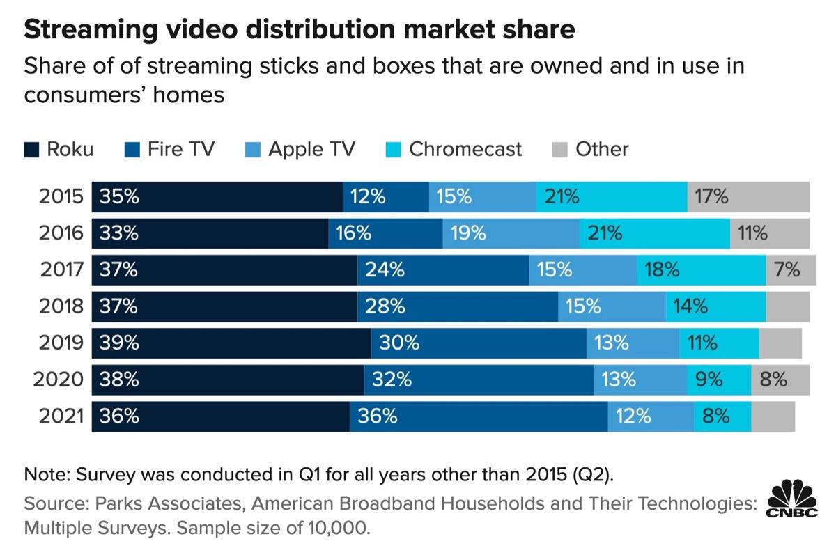 amazon fire tv streaming statistiche