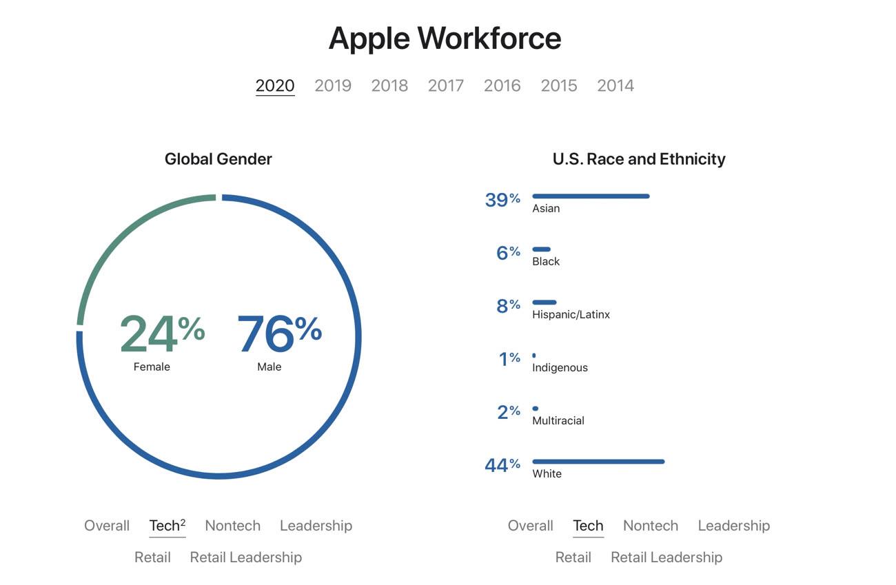 Apple, 5 milioni di dollari alle università storicamente afroamericane