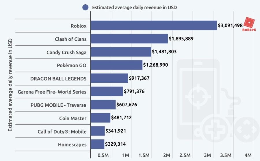 Roblox ricava 3 milioni di dollari al giorno su App Store