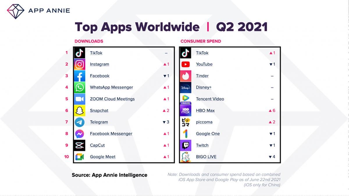 Record per il mercato delle app: 34 miliardi di $ spesi nel secondo trimestre