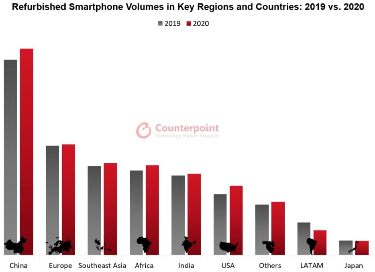 Apple e iPhone dominano gli smartphone ricondizionati