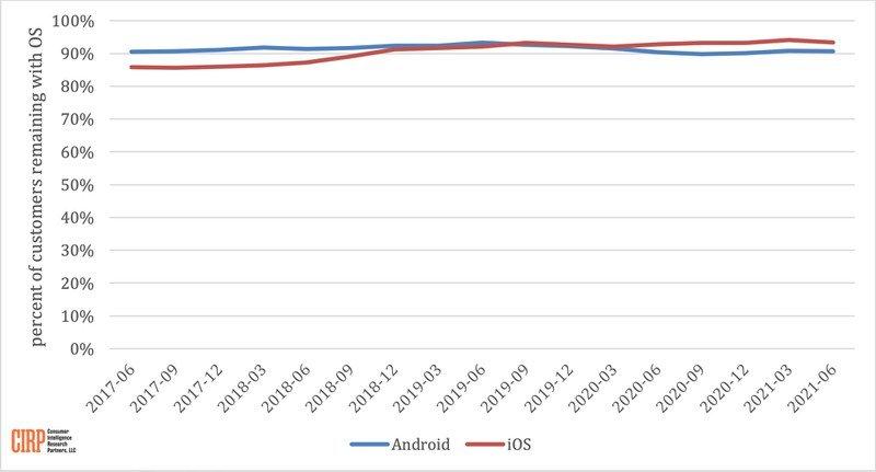 Nuove attivazioni smartphone equamente divise tra iOS e Android in USA