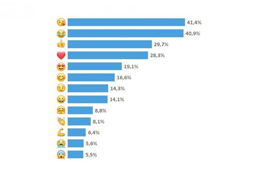 Emoji, tra i più utilizzati dagli italiani c'è il bacio
