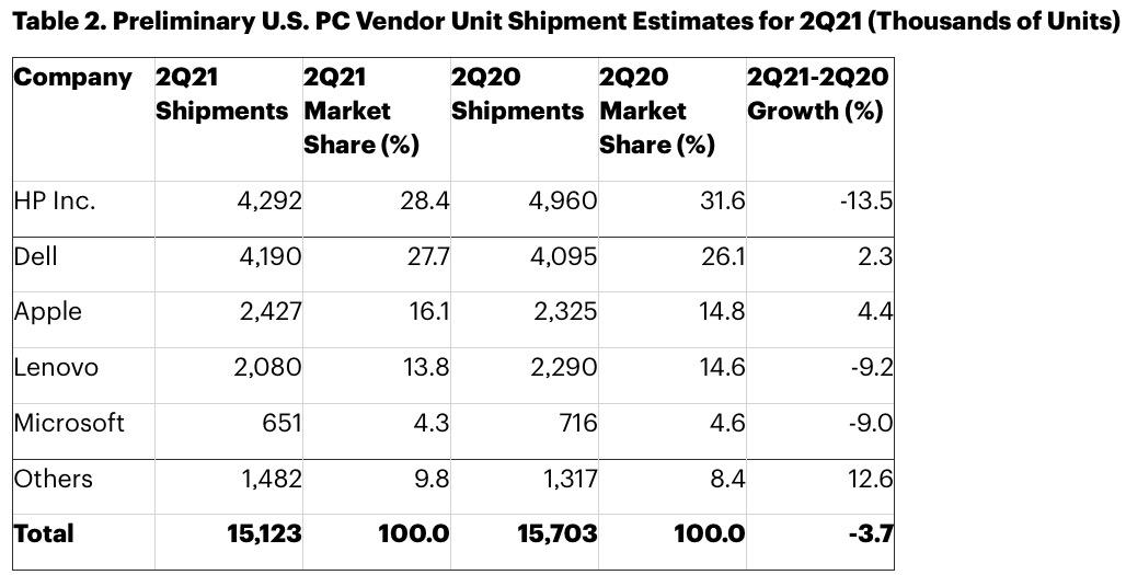 Apple cresce più di tutti nel secondo trimestre 2021