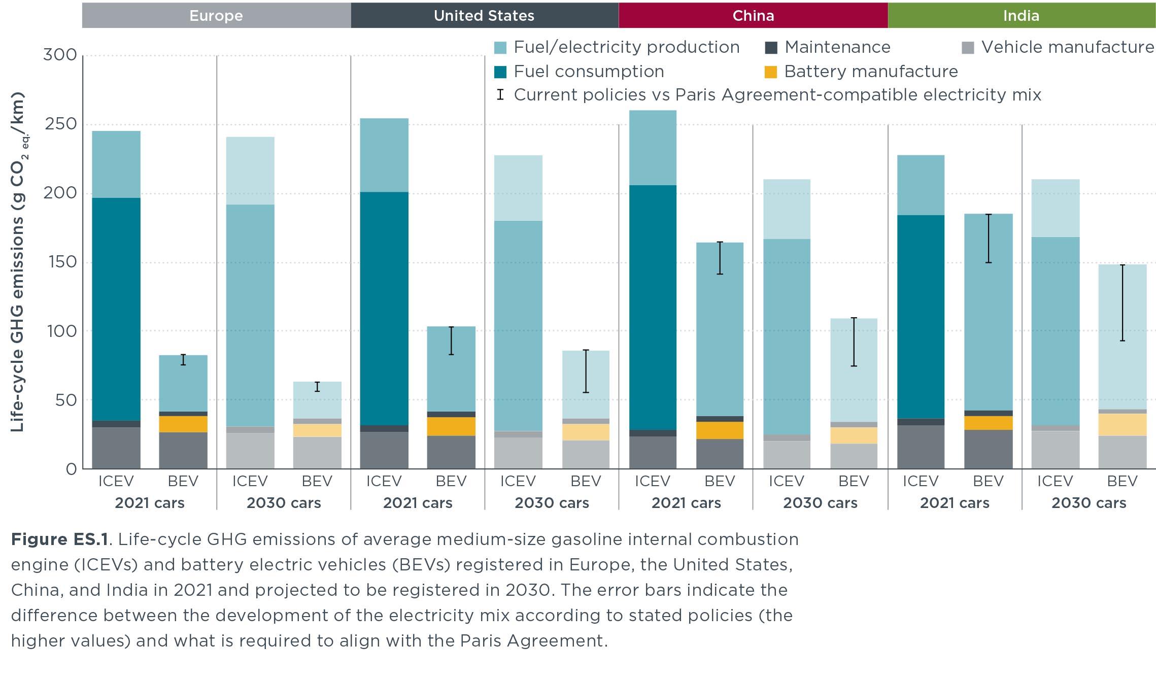 Uno studio dimostra che solo l'elettricità rinnovabile può decarbonizzare i trasporti
