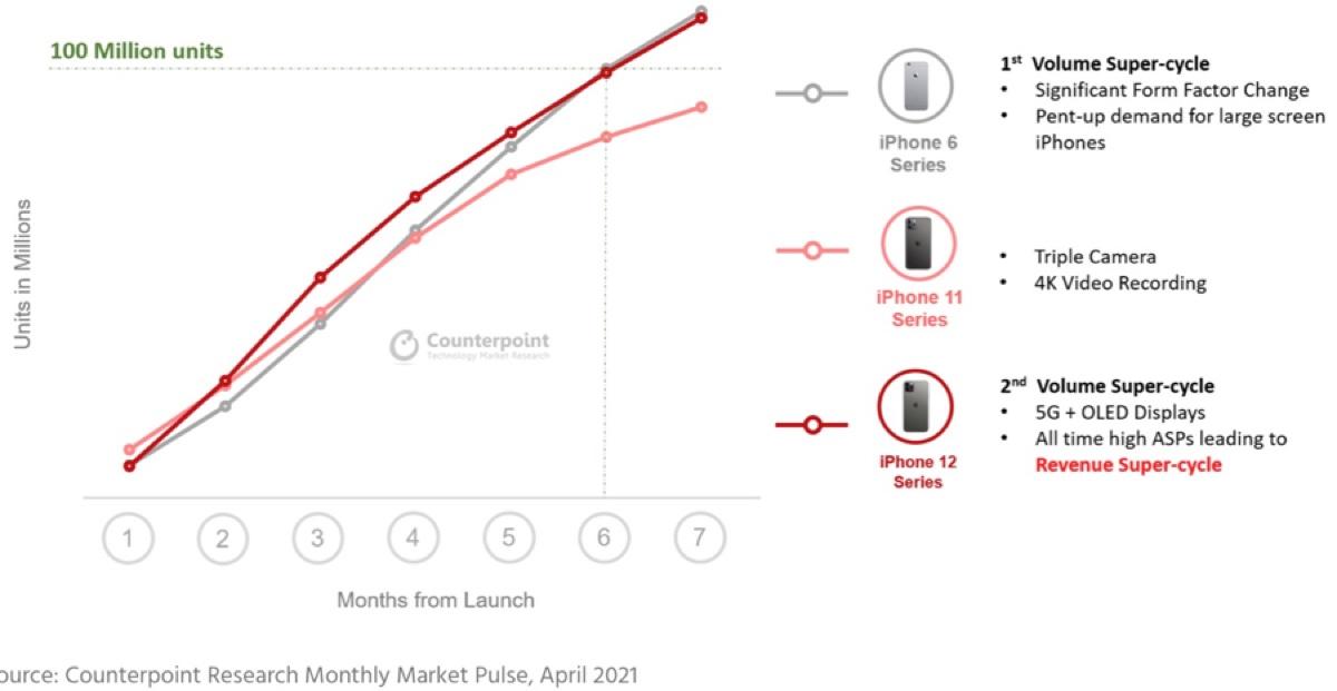 iPhone 12 supera 100 milioni di vendite: è il super ciclo