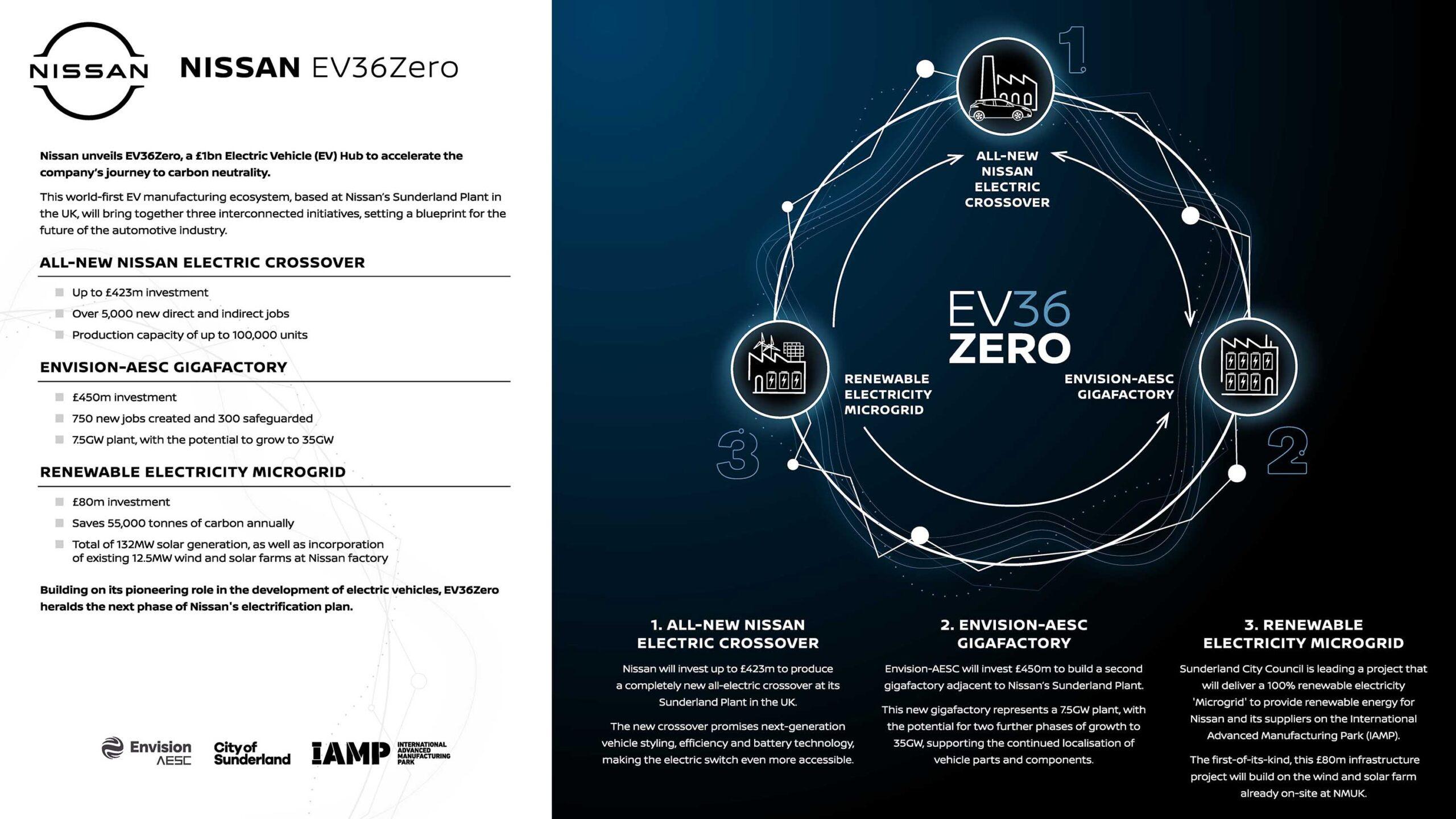 Regno Unito, Nissan EV36Zero è un Electric Vehicle Hub da un miliardo di sterline