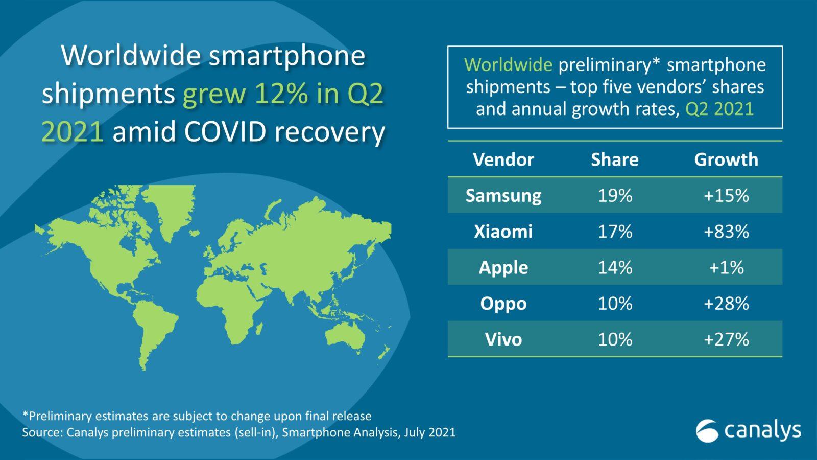 Xiaomi supera Apple e diventa secondo costruttore al mondo