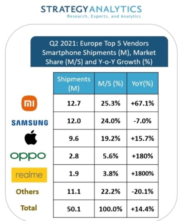 Xiaomi supera Samsung, è primo negli smartphone in Europa