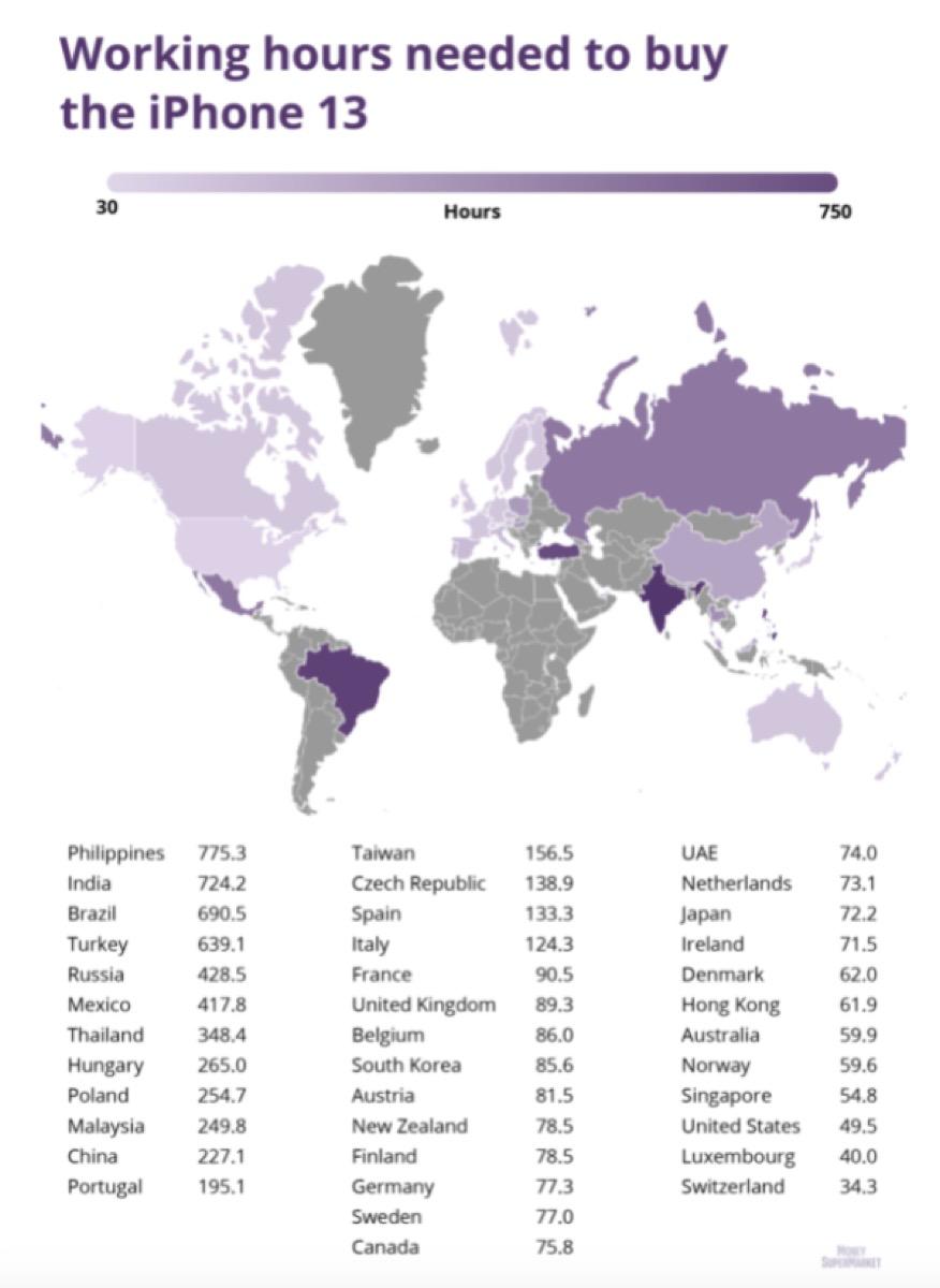 iPhone 13, per comprarlo bisogna lavorare 3 mesi in alcuni paesi