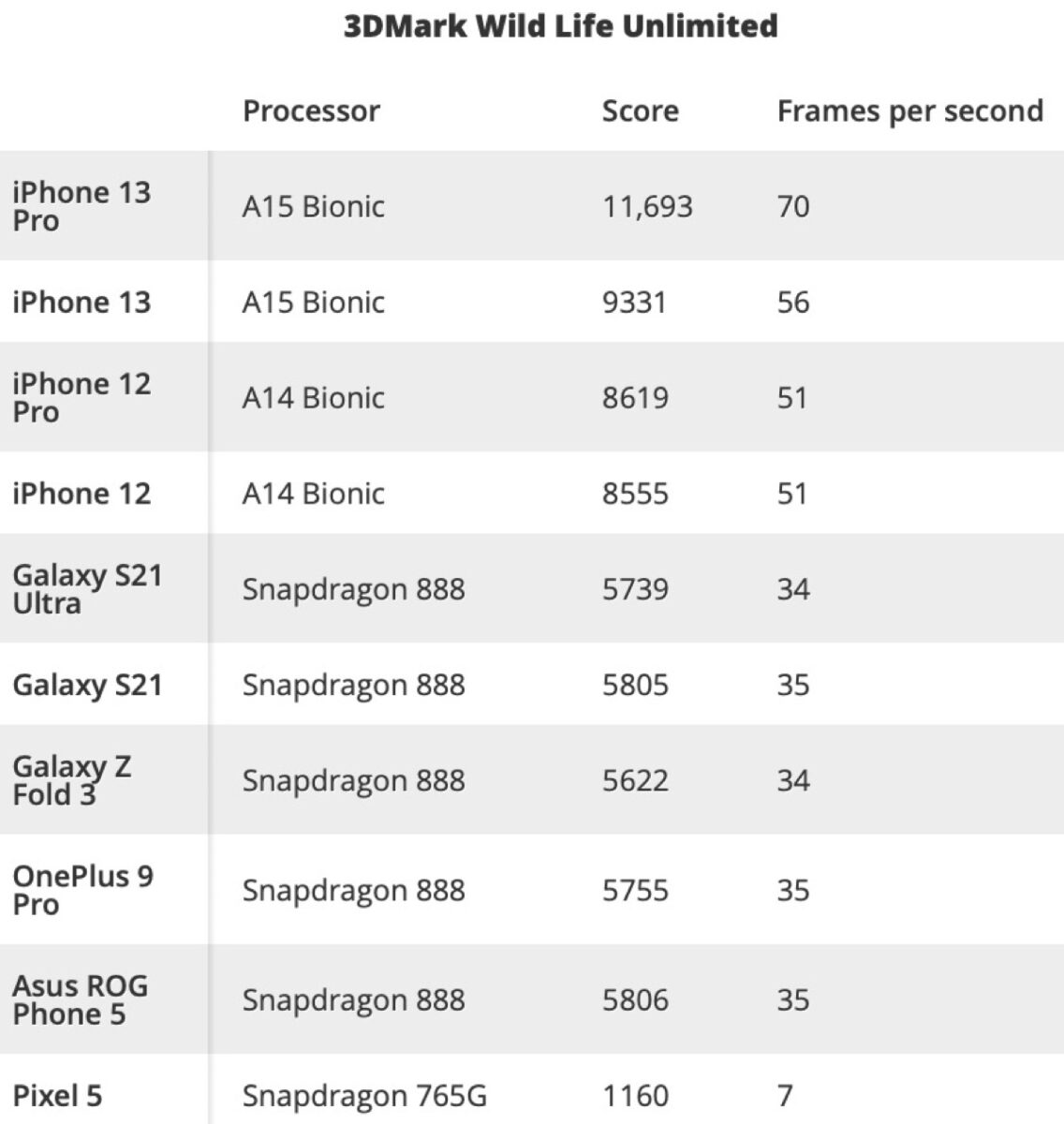 iPhone 13 umilia gli Android in benchmark e prestazioni